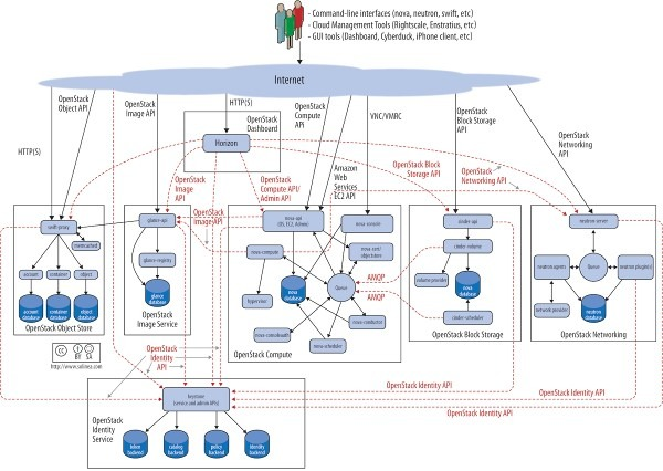 What is Openstack? Openstack Architecture