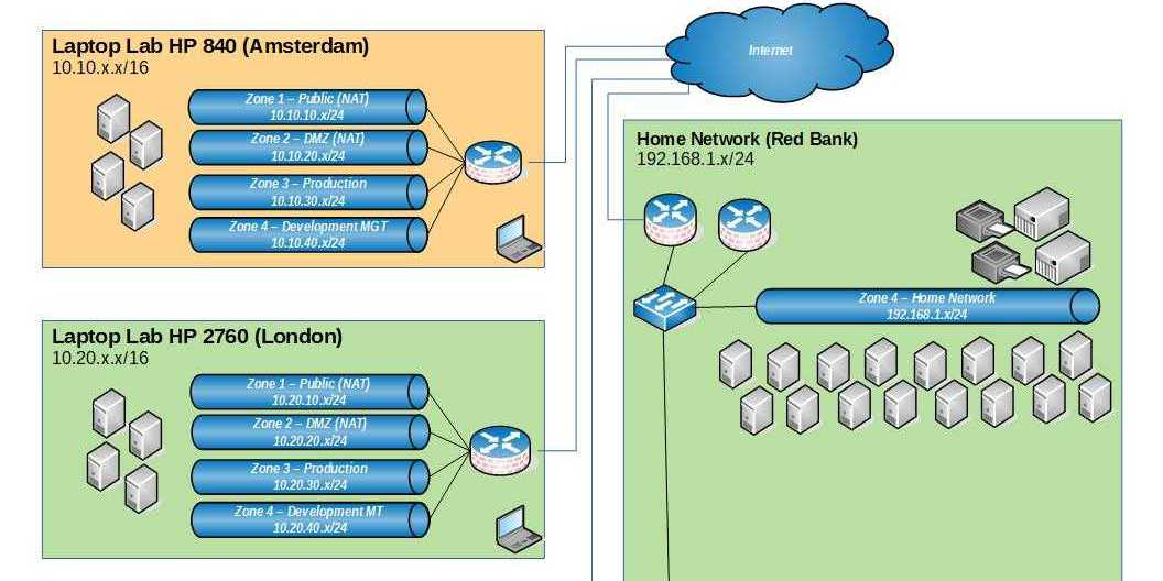 IPv4 Subnetting Explained, How to Design Your Home Lab