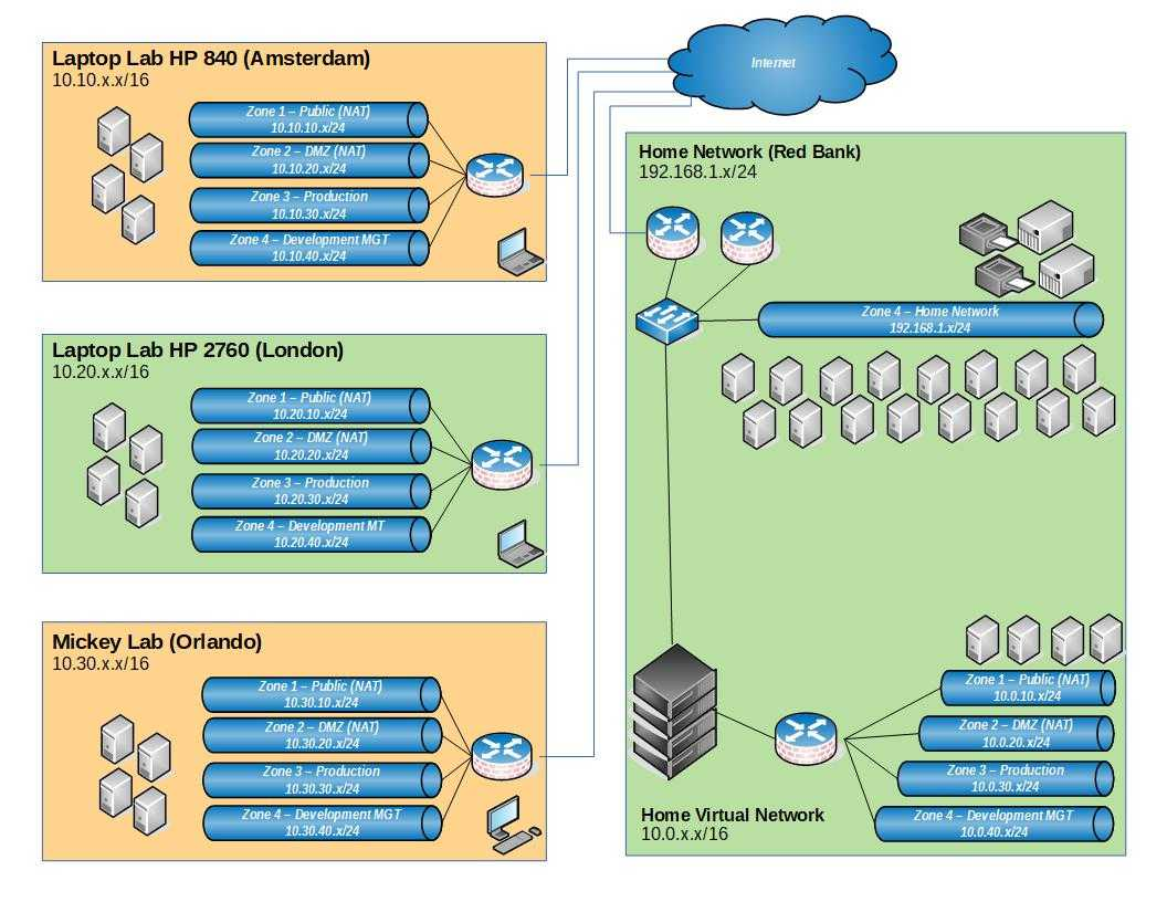IPv4 Subnetting Explained and Network Design Ideas